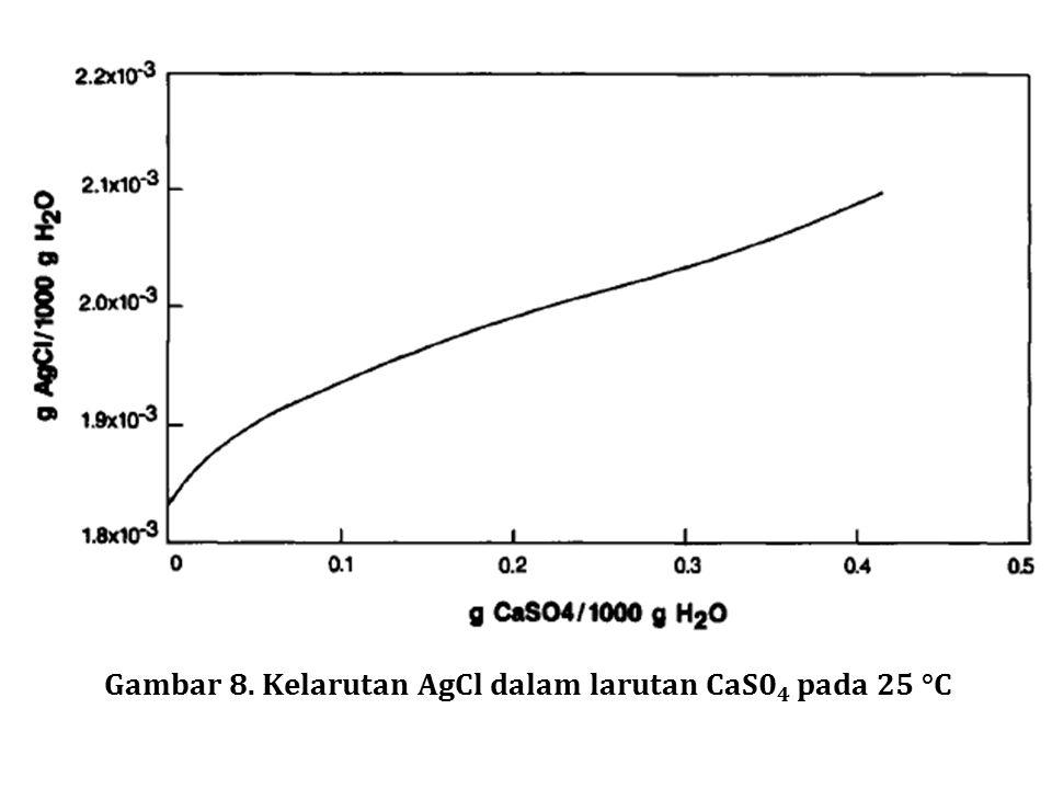 Gambar 8. Kelarutan AgCl dalam larutan CaS04 pada 25 °C