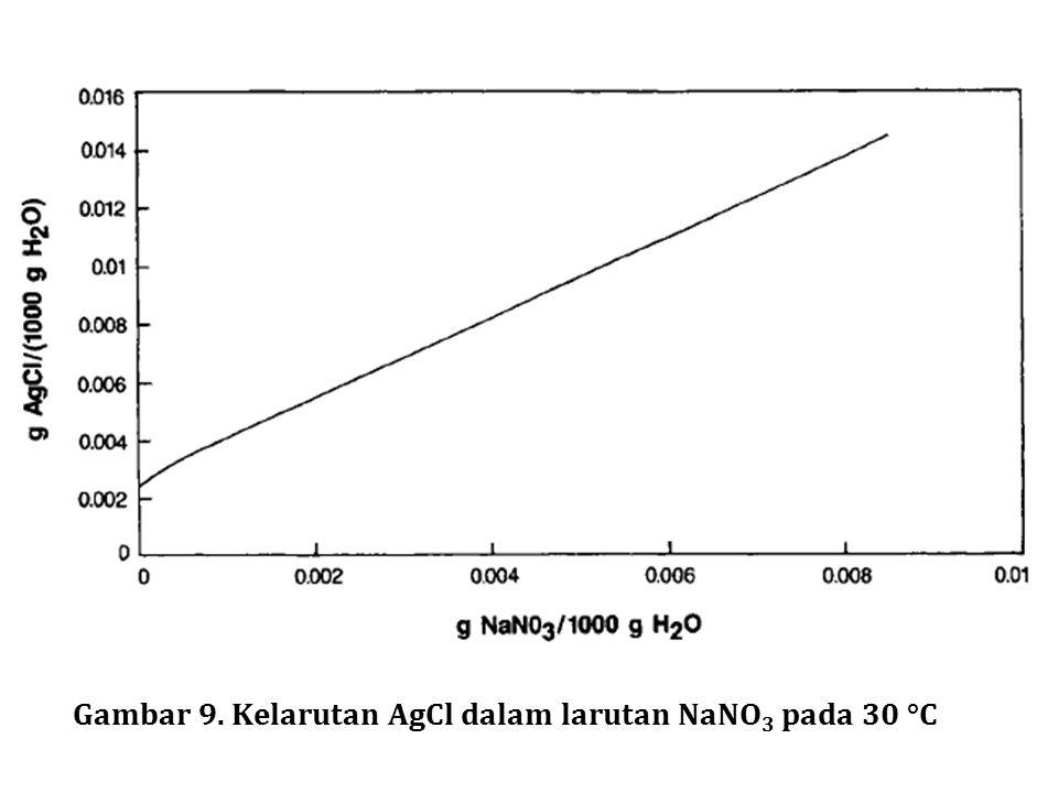 Gambar 9. Kelarutan AgCl dalam larutan NaNO3 pada 30 °C