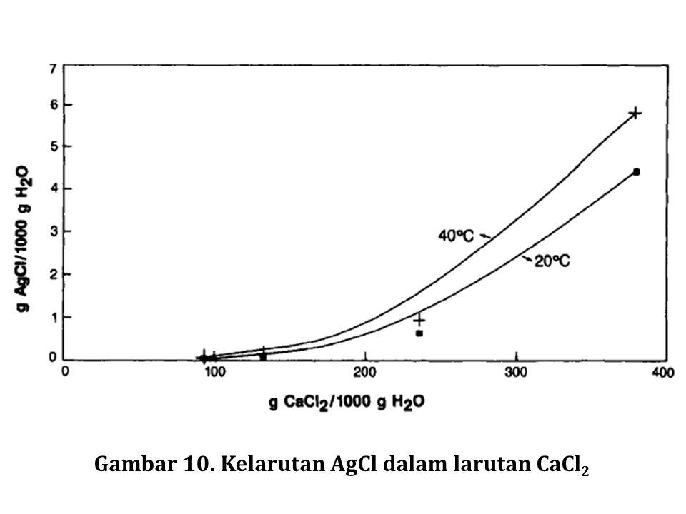 Gambar 10. Kelarutan AgCl dalam larutan CaCl2
