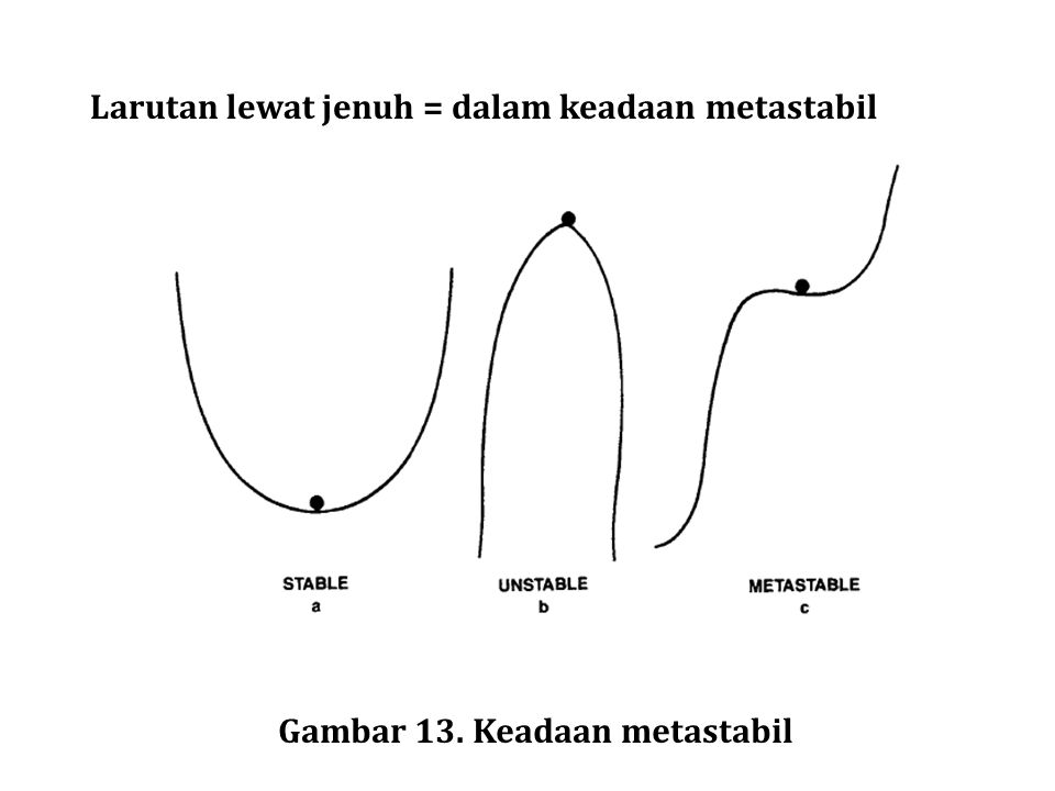 Larutan lewat jenuh = dalam keadaan metastabil