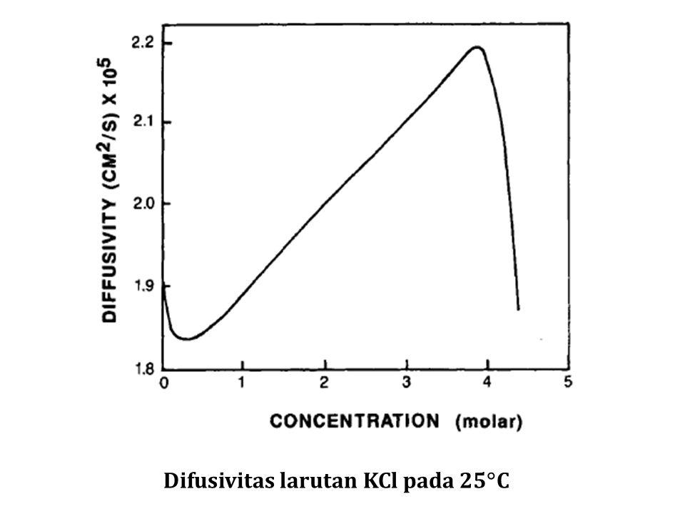 Difusivitas larutan KCl pada 25C