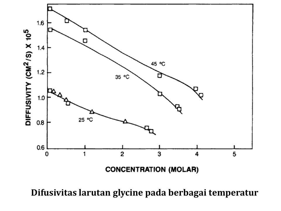 Difusivitas larutan glycine pada berbagai temperatur