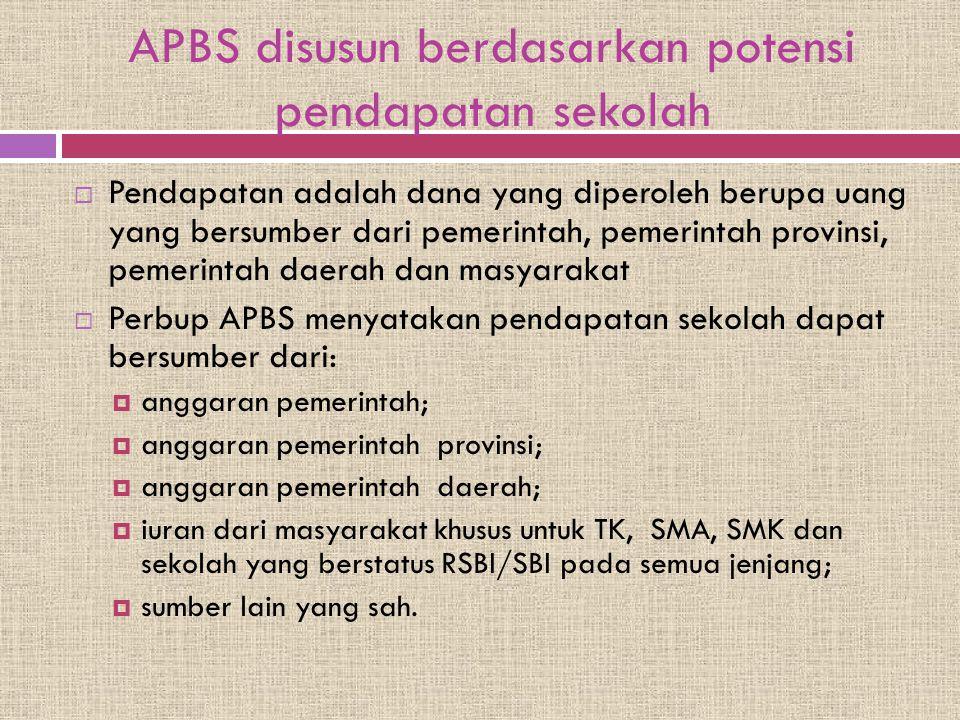 APBS disusun berdasarkan potensi pendapatan sekolah