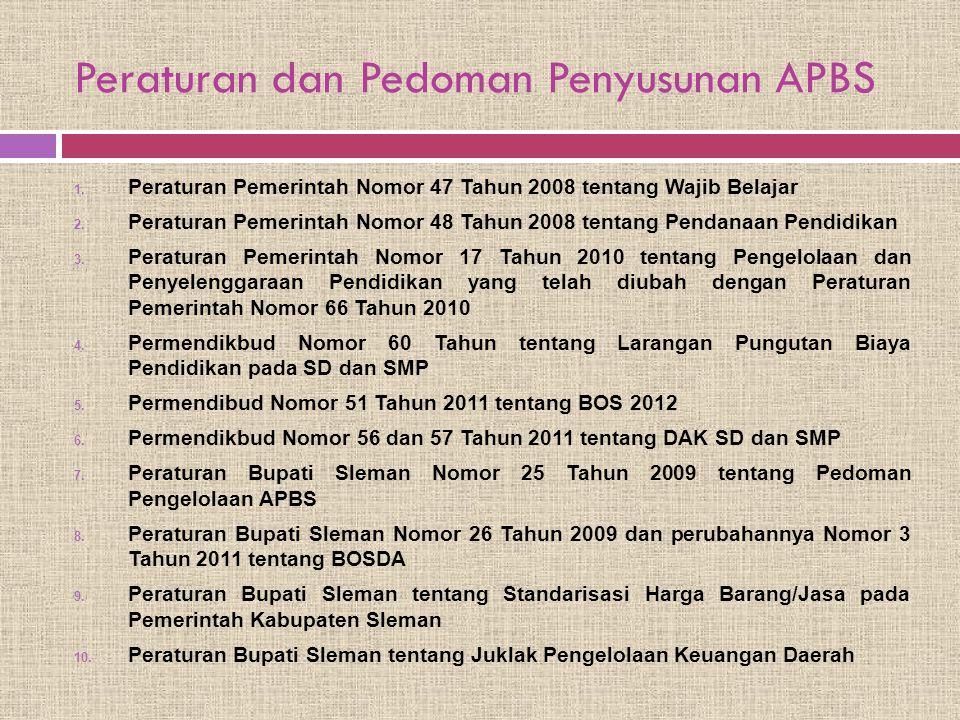 Peraturan dan Pedoman Penyusunan APBS