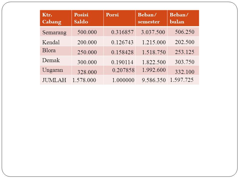 Ktr. Cabang Posisi Saldo. Porsi. Beban/ semester. Beban/ bulan. Semarang. 500.000. 0.316857. 3.037.500.
