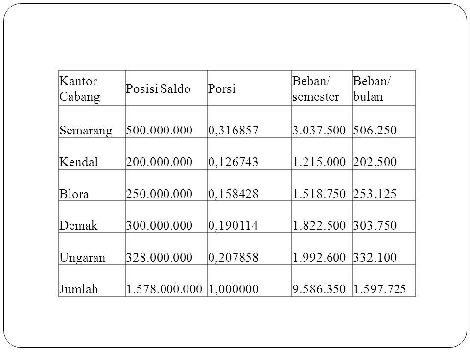 Kantor Cabang Posisi Saldo. Porsi. Beban/ semester. Beban/ bulan. Semarang. 500.000.000. 0,316857.