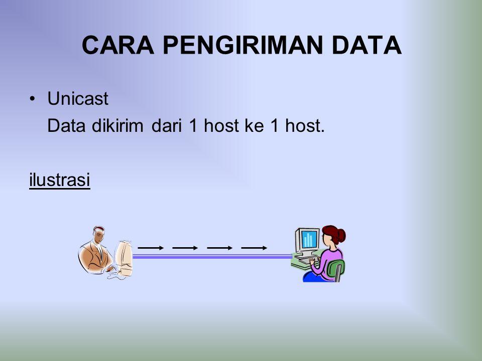 CARA PENGIRIMAN DATA Unicast Data dikirim dari 1 host ke 1 host.