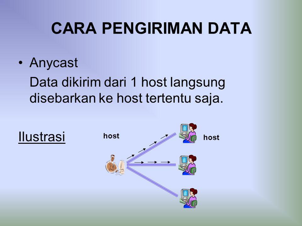 CARA PENGIRIMAN DATA Anycast