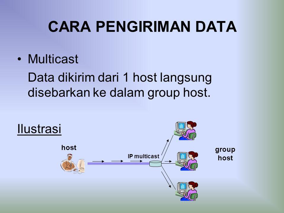 CARA PENGIRIMAN DATA Multicast