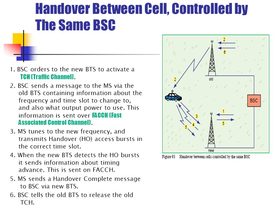 Handover Between Cell, Controlled by The Same BSC
