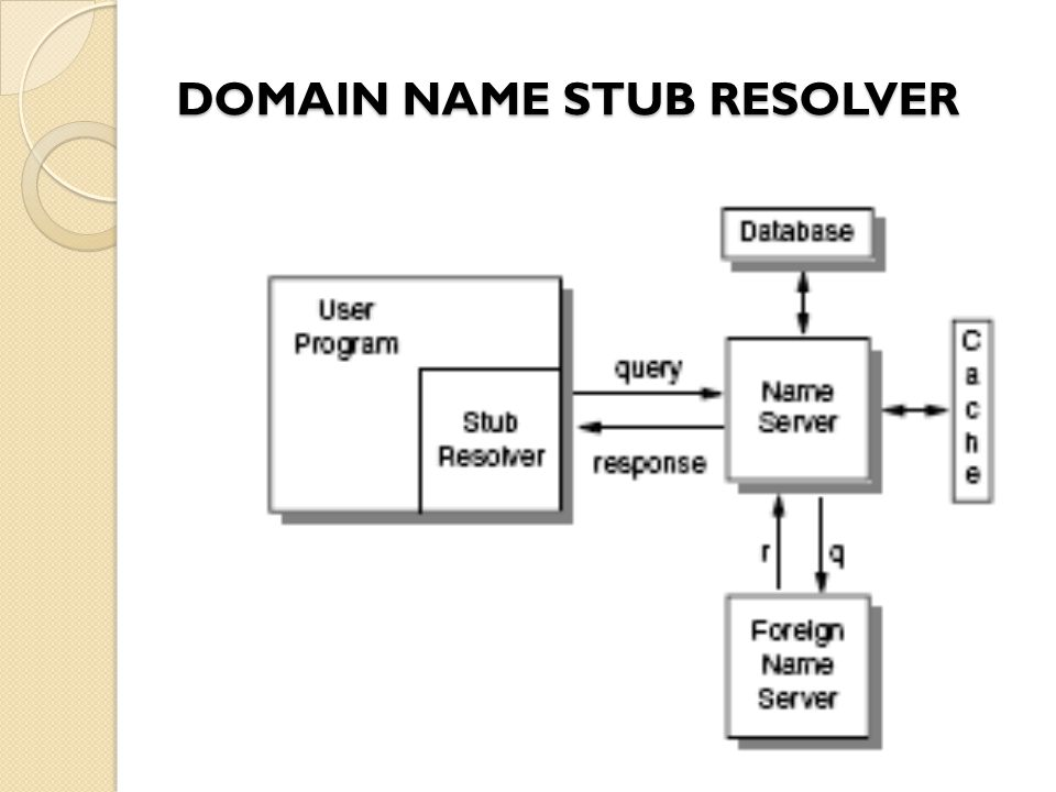 DOMAIN NAME STUB RESOLVER