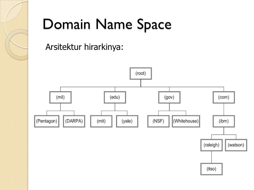 Domain Name Space Arsitektur hirarkinya: