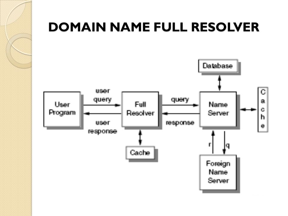 DOMAIN NAME FULL RESOLVER
