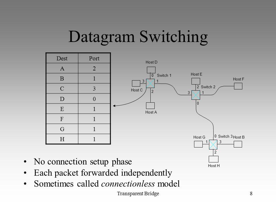 Datagram Switching No connection setup phase