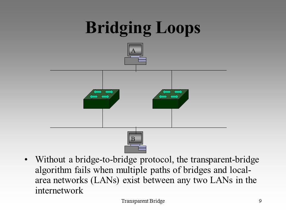 Bridging Loops A. B.
