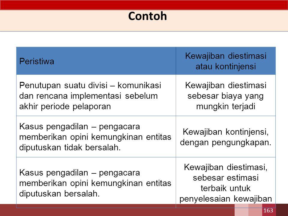 Contoh Peristiwa Kewajiban diestimasi atau kontinjensi