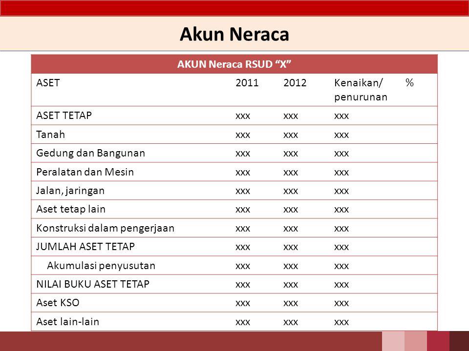 Akun Neraca AKUN Neraca RSUD X ASET 2011 2012 Kenaikan/ penurunan %