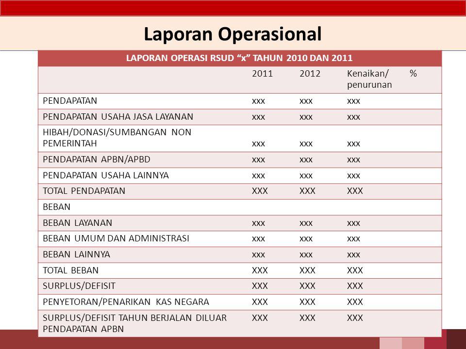 LAPORAN OPERASI RSUD x TAHUN 2010 DAN 2011