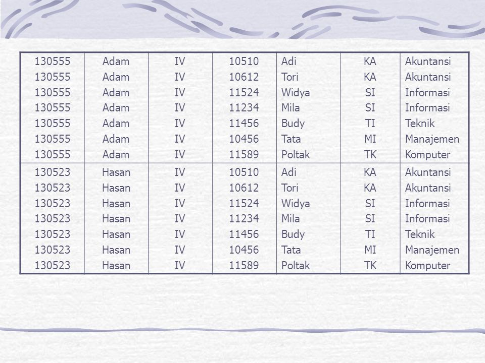 130555 Adam. IV. 10510. 10612. 11524. 11234. 11456. 10456. 11589. Adi. Tori. Widya. Mila.