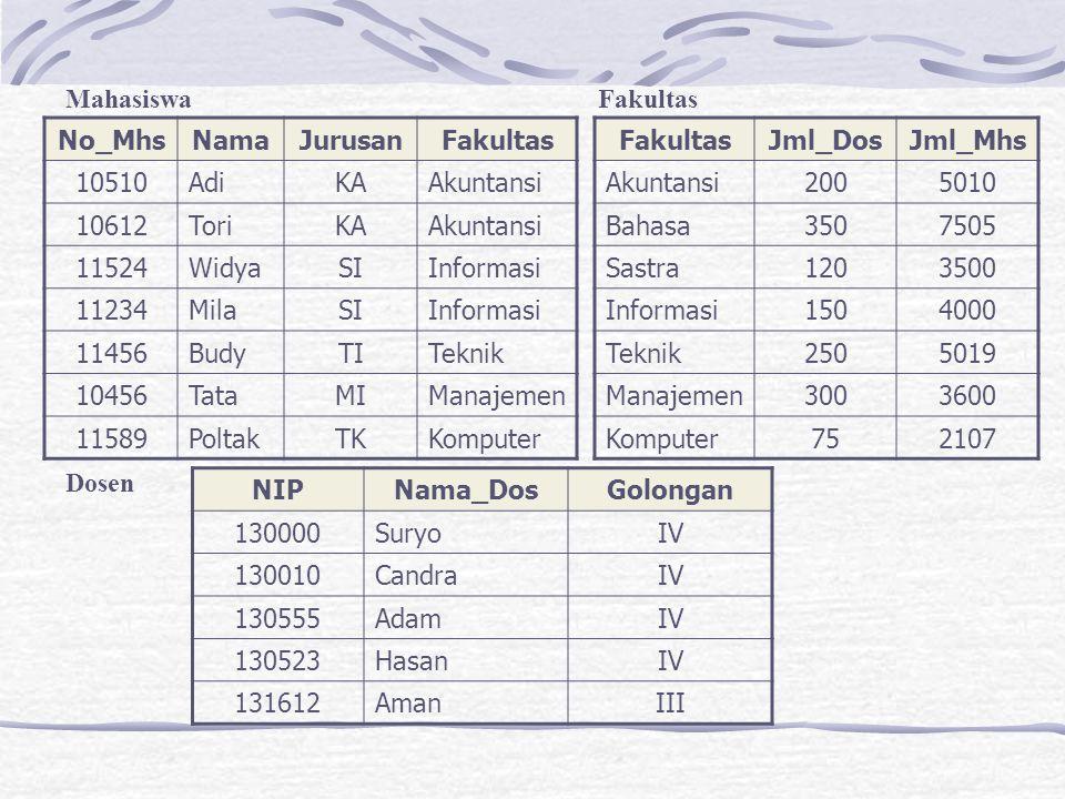 Mahasiswa Fakultas Dosen. No_Mhs. Nama. Jurusan. Fakultas. 10510. Adi. KA. Akuntansi. 10612.