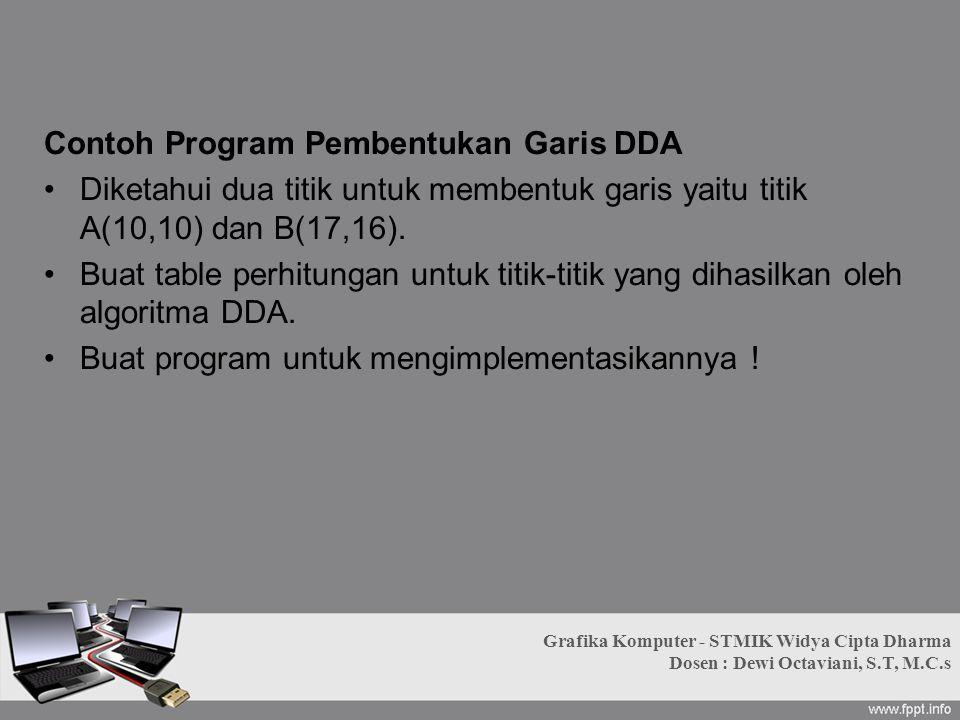 Contoh Program Pembentukan Garis DDA