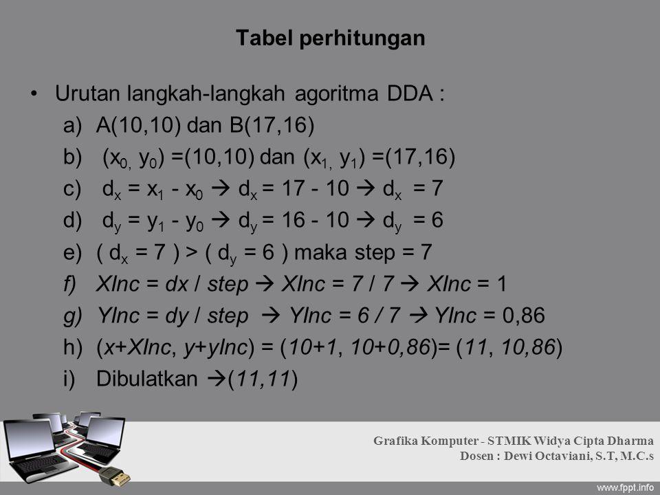 Urutan langkah-langkah agoritma DDA : A(10,10) dan B(17,16)