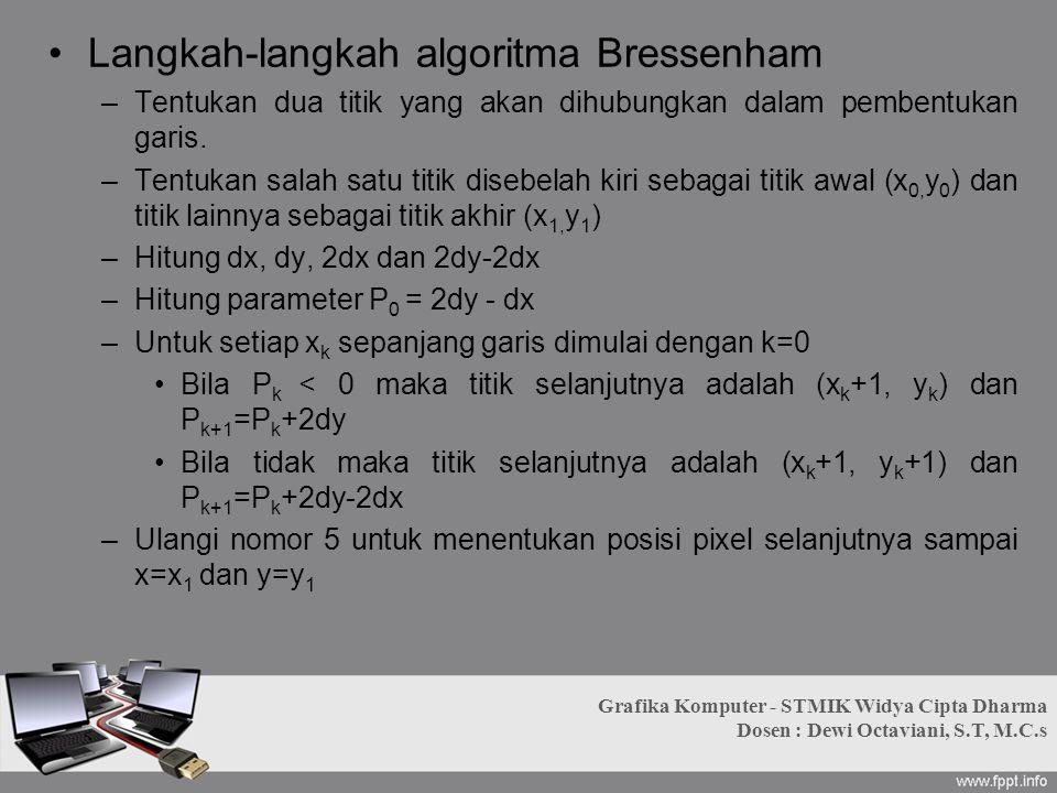 Langkah-langkah algoritma Bressenham