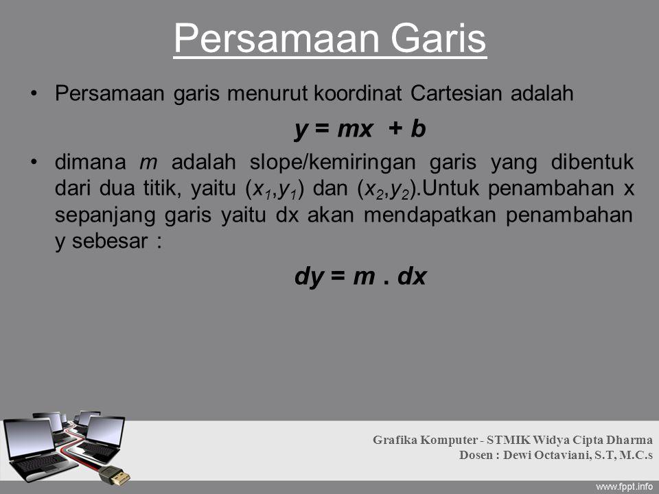 Persamaan Garis Persamaan garis menurut koordinat Cartesian adalah
