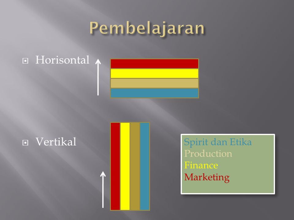 Pembelajaran Horisontal Vertikal Spirit dan Etika Production Finance