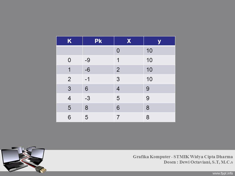 K Pk. X. y. 10. -9. 1. -6. 2. -1. 3. 6. 4. 9. -3. 5. 8. 7. Grafika Komputer - STMIK Widya Cipta Dharma.