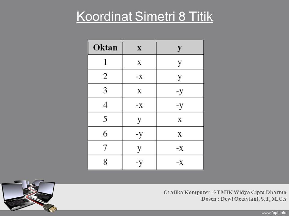 Koordinat Simetri 8 Titik