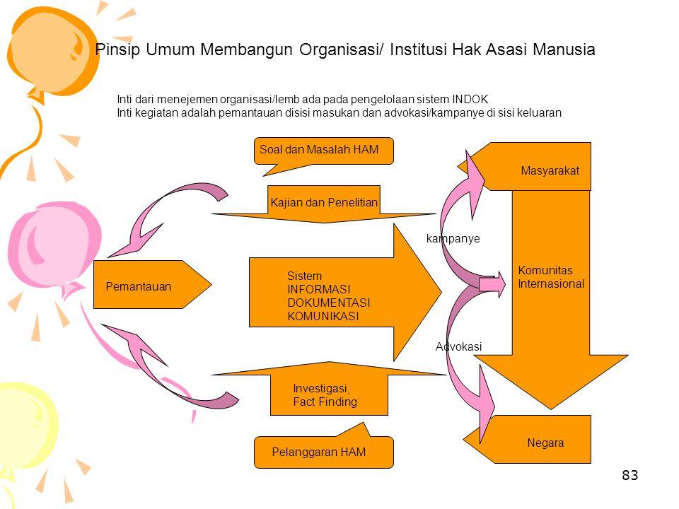 Pinsip Umum Membangun Organisasi/ Institusi Hak Asasi Manusia
