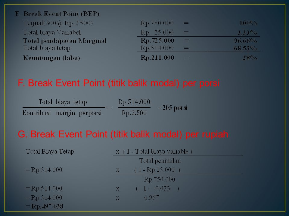 F. Break Event Point (titik balik modal) per porsi