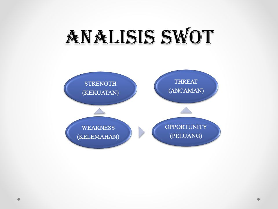 ANALISIS SWOT STRENGTH (KEKUATAN) WEAKNESS (KELEMAHAN) OPPORTUNITY