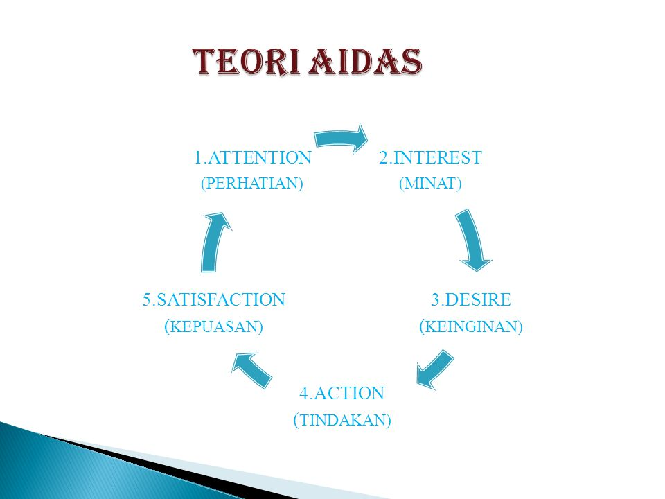 TEORI AIDAS 2.INTEREST 3.DESIRE (KEINGINAN) 4.ACTION (TINDAKAN)