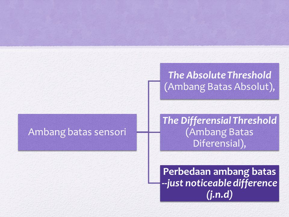 Perbedaan ambang batas --just noticeable difference (j.n.d)