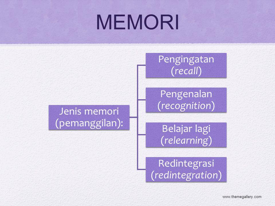 MEMORI www.themegallery.com Jenis memori (pemanggilan):