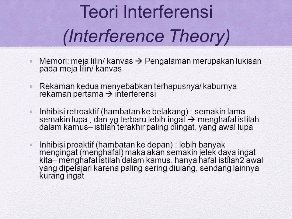 Teori Interferensi (Interference Theory)