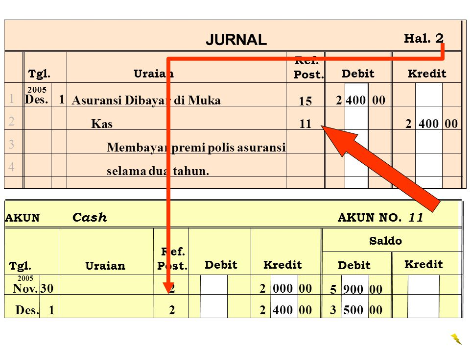 JURNAL Hal. 2 1 2 3 4 Des. 1 Asuransi Dibayar di Muka 2 400 00