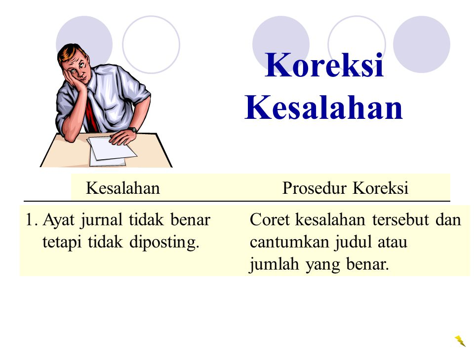 Koreksi Kesalahan Kesalahan Prosedur Koreksi. Error Correction Procedure.