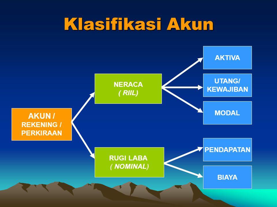 Klasifikasi Akun AKUN / AKTIVA UTANG/ NERACA KEWAJIBAN ( RIIL) MODAL