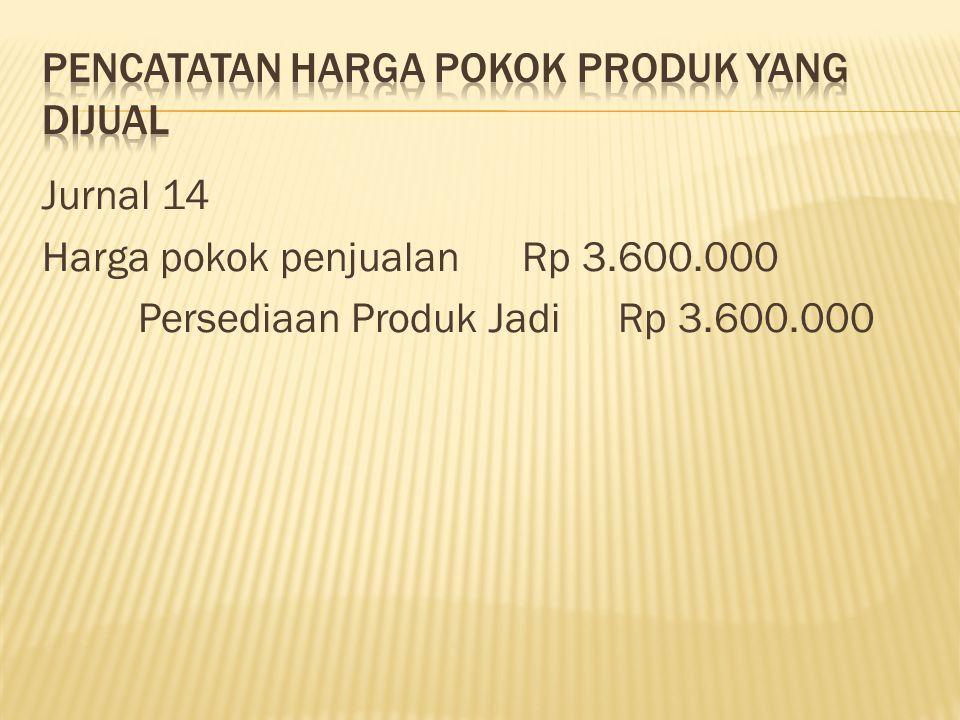 Pencatatan harga pokok produk yang dijual