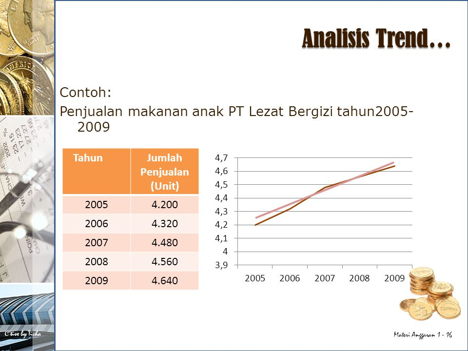 Analisis Trend… Contoh: