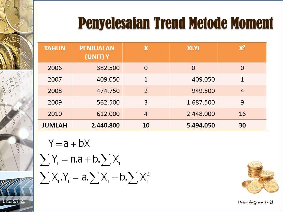 Penyelesaian Trend Metode Moment