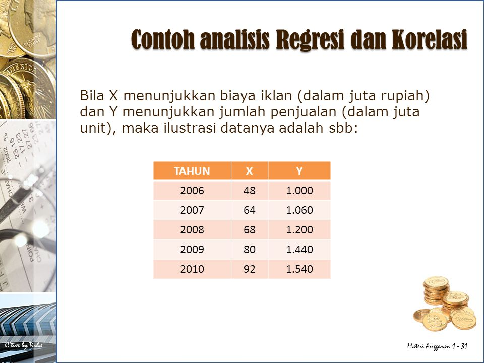 Contoh analisis Regresi dan Korelasi