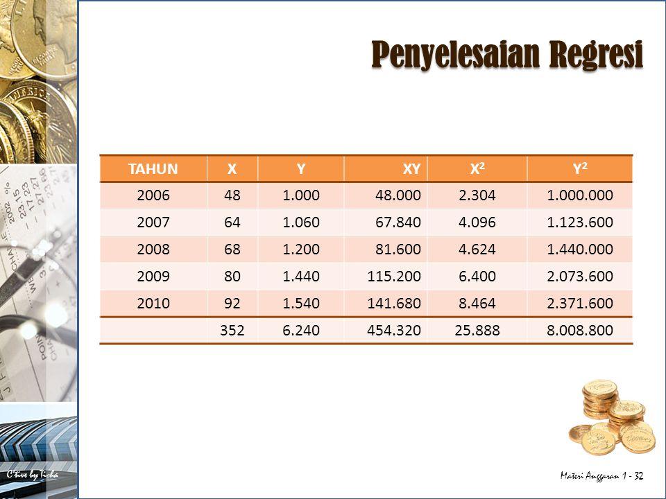 Penyelesaian Regresi TAHUN X Y XY X2 Y2 2006 48 1.000 48.000 2.304