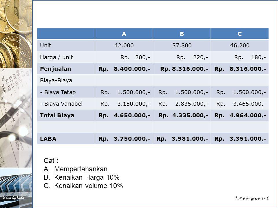 Cat : Mempertahankan Kenaikan Harga 10% Kenaikan volume 10% A B C Unit