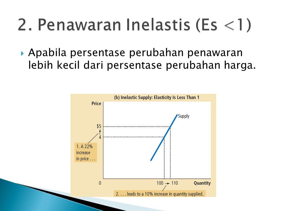 2. Penawaran Inelastis (Es <1)