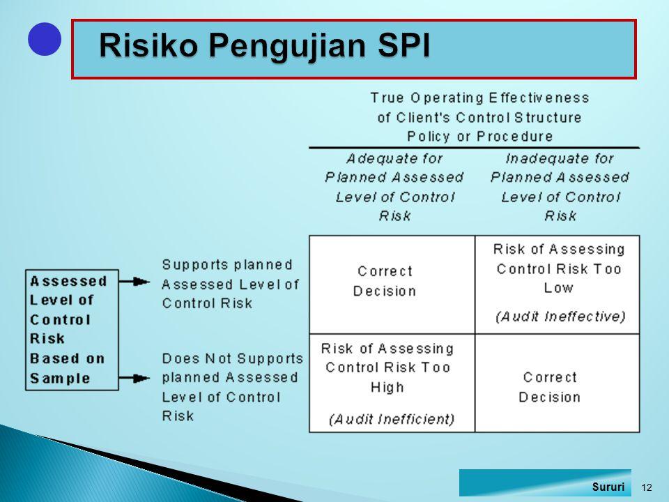 Risiko Pengujian SPI Sururi