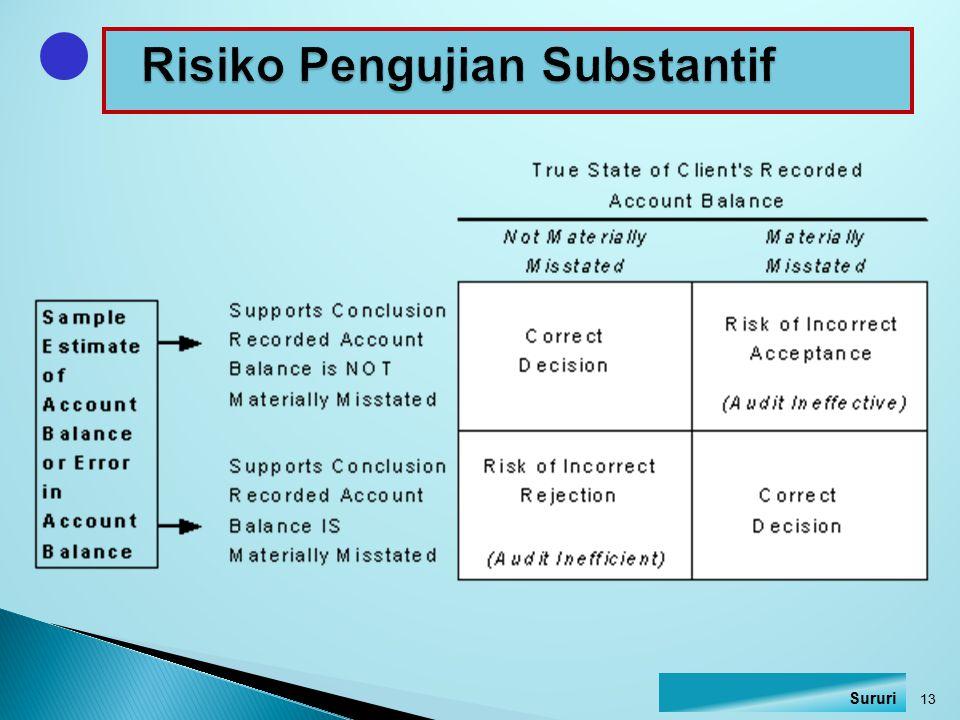 Risiko Pengujian Substantif